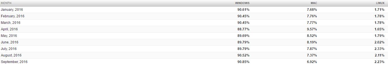 Overall desktop share for September 2016 - click to enlarge