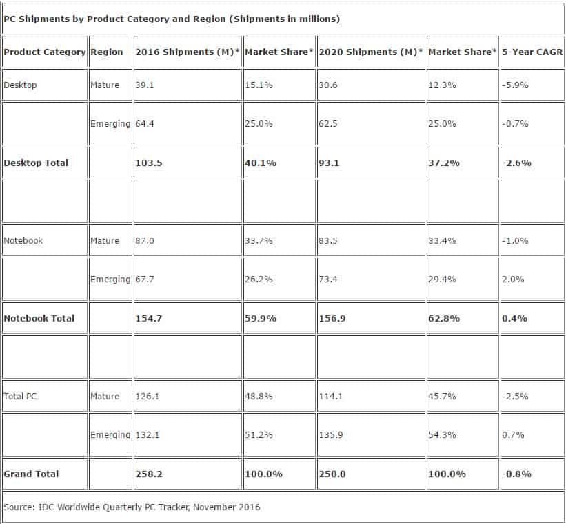 idc-pc-market-sales-2016-2020