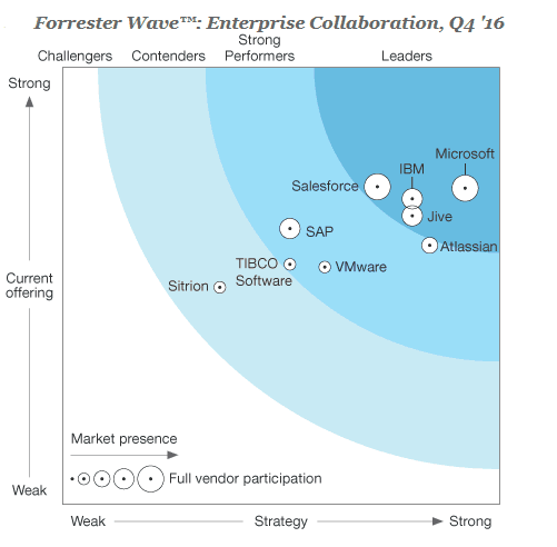 Microsoft leads in enterprise collaboration, says Forrester OnMSFT.com January 19, 2017