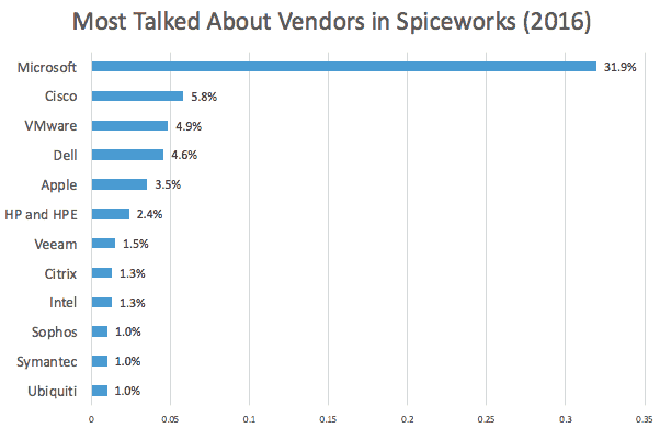 Spiceworks most talked about vendors 2016
