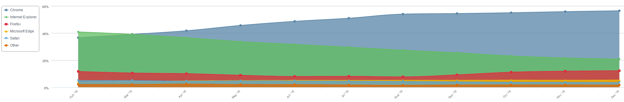 Microsoft Edge and Windows 10 market share increases gradually, according to NetMarketShare OnMSFT.com January 1, 2017