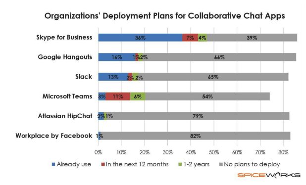 Deployment Plans for Collaborative Chat Apps