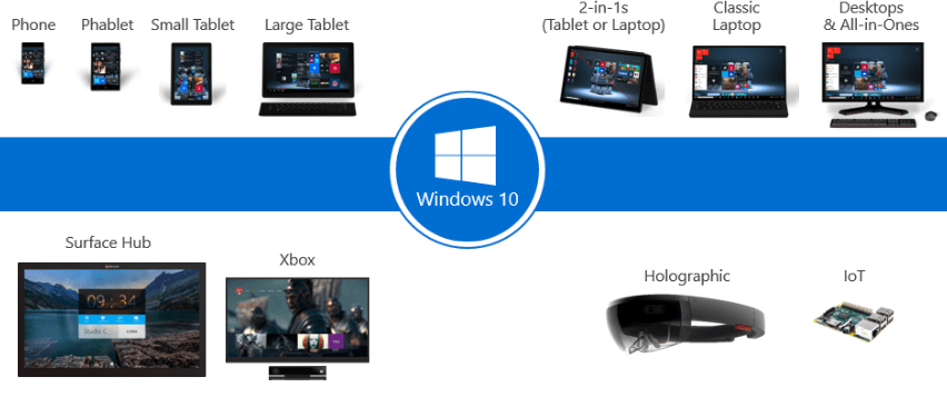 Windows 10 ecosystem