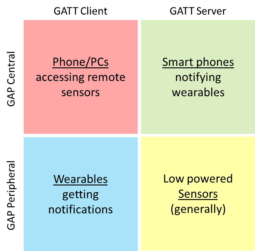 Bluetooth GAP Roles