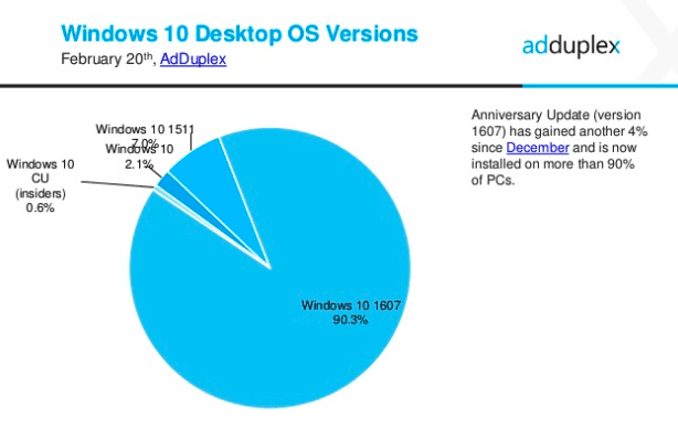 AdDuplex Windows 10 report Feb 2017 3