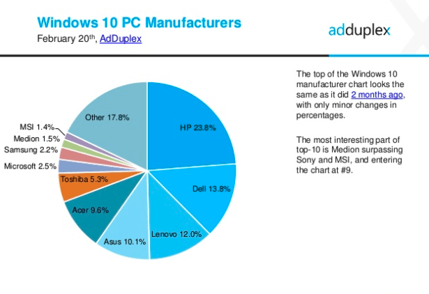 AdDuplex Windows 10 report Feb 2017 4