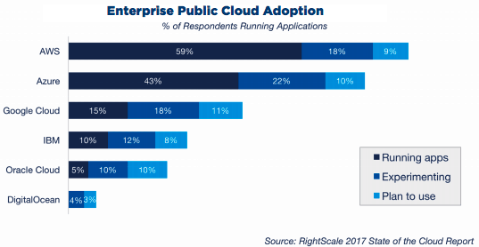 Rightscale state of the cloud report 2