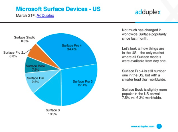 AdDuplex Surface devices US March 2017