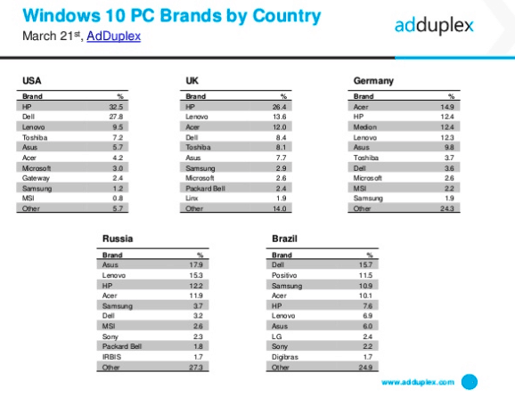 AdDuplex Windows 10 PC Brands by country March 2017