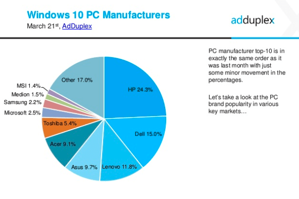 AdDuplex Windows 10 PC manufacturers march 2017
