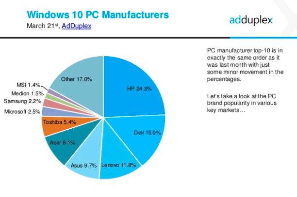 Adduplex windows 10 pc manufacturers march 2017