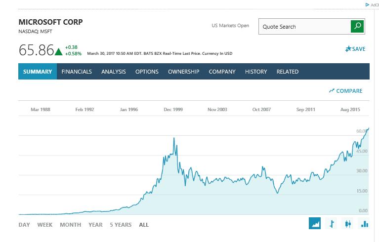 No Phones No Problem Microsoft Stocks Trading At All