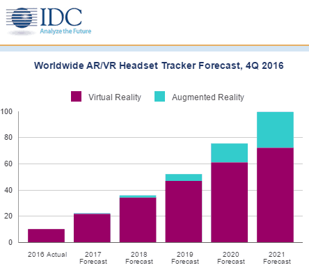 Revenue from hololens -like ar expected to double vr revenues by 2021 - onmsft. Com - march 23, 2017