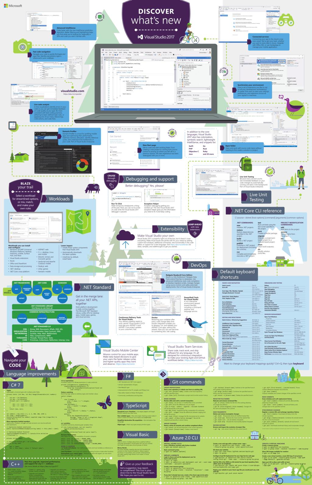 Visual Studio 2017 poster