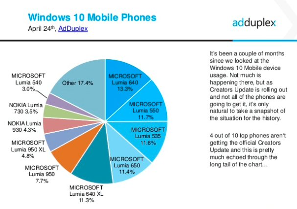 40% of windows phones in use won't get creators update, says adduplex - onmsft. Com - april 25, 2017