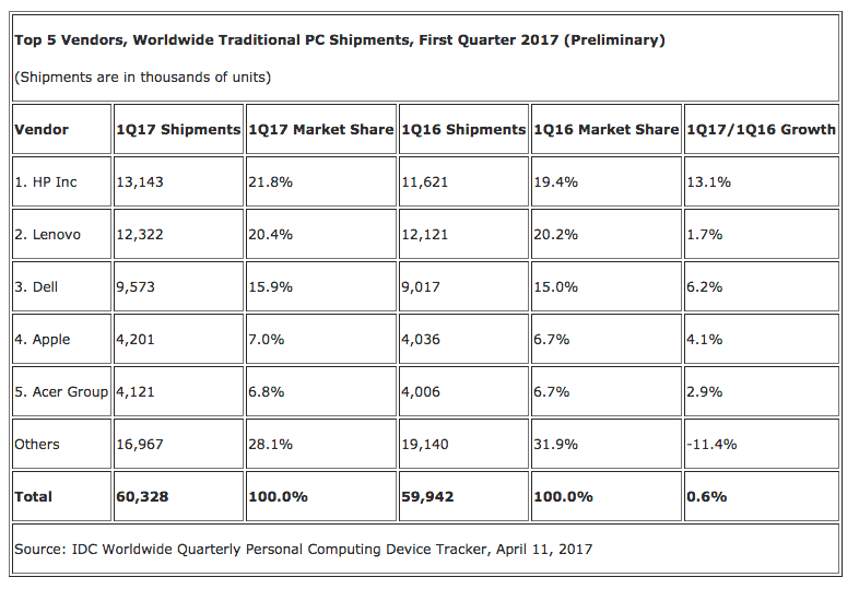Gartner and idc disagree about worldwide pc shipments in q1 2017 - onmsft. Com - april 12, 2017