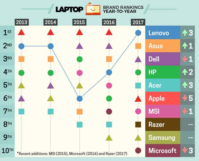 Laptop Mag Best and Worst laptop brands 2017