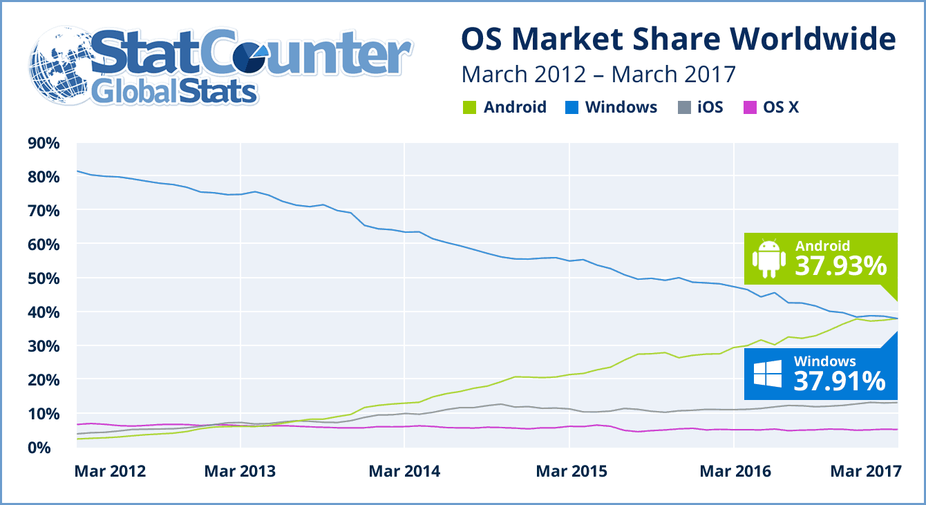 Android now beats windows as the dominant os for internet usage, says statcounter - onmsft. Com - april 3, 2017