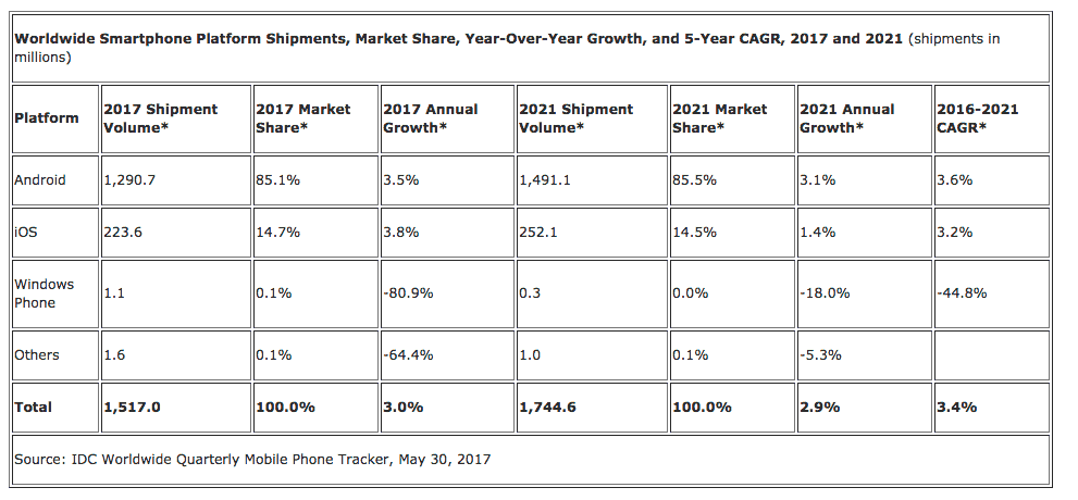 Idc predicts smartphones to grow in size and marketshare - onmsft. Com - may 31, 2017