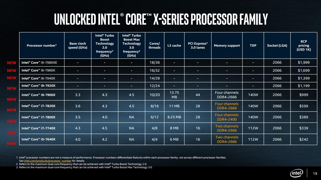 Computex 2017: intel's core i9 x-series processors pack extreme power, and incredible price - onmsft. Com - may 30, 2017