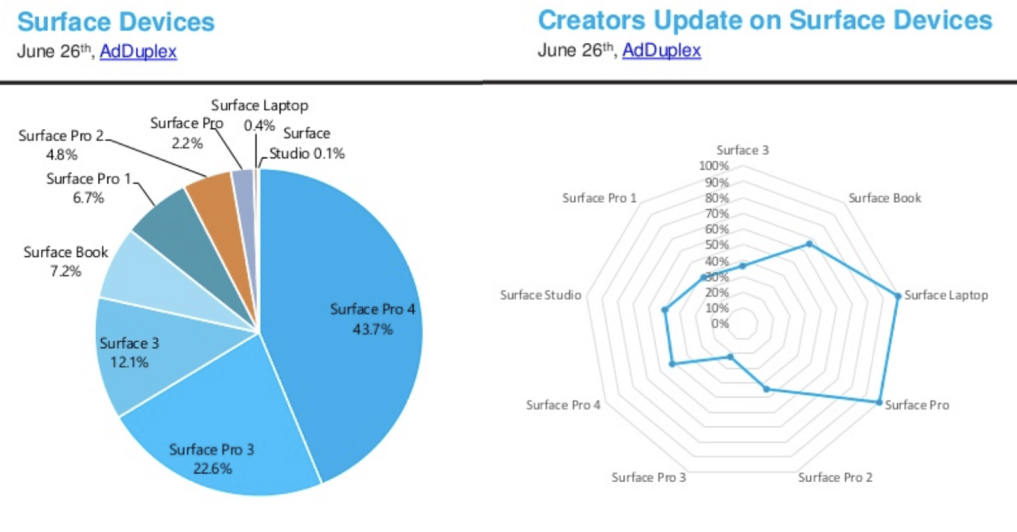 Latest AdDuplex numbers show Surface Pro is off to a good start OnMSFT.com June 27, 2017