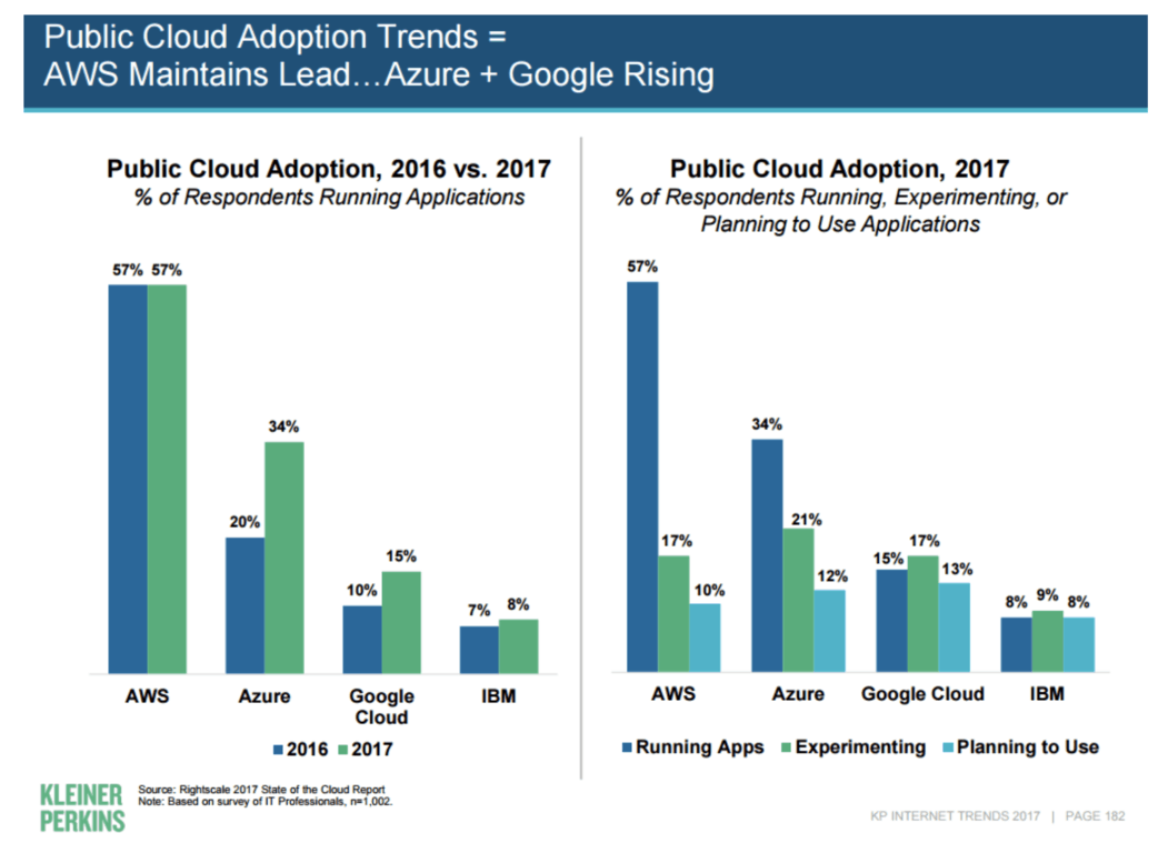 Microsoft is gaining ground on amazon in cloud wars, according to mary meeker - onmsft. Com - june 1, 2017