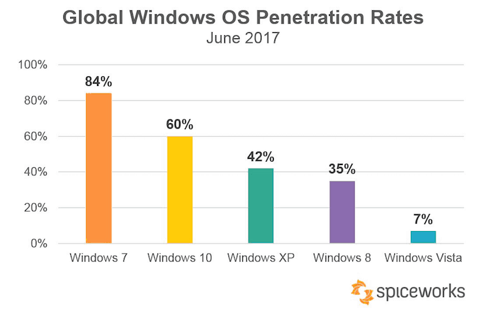Petya and wannacry cyberattacks driving windows 10 adoption - onmsft. Com - july 24, 2017