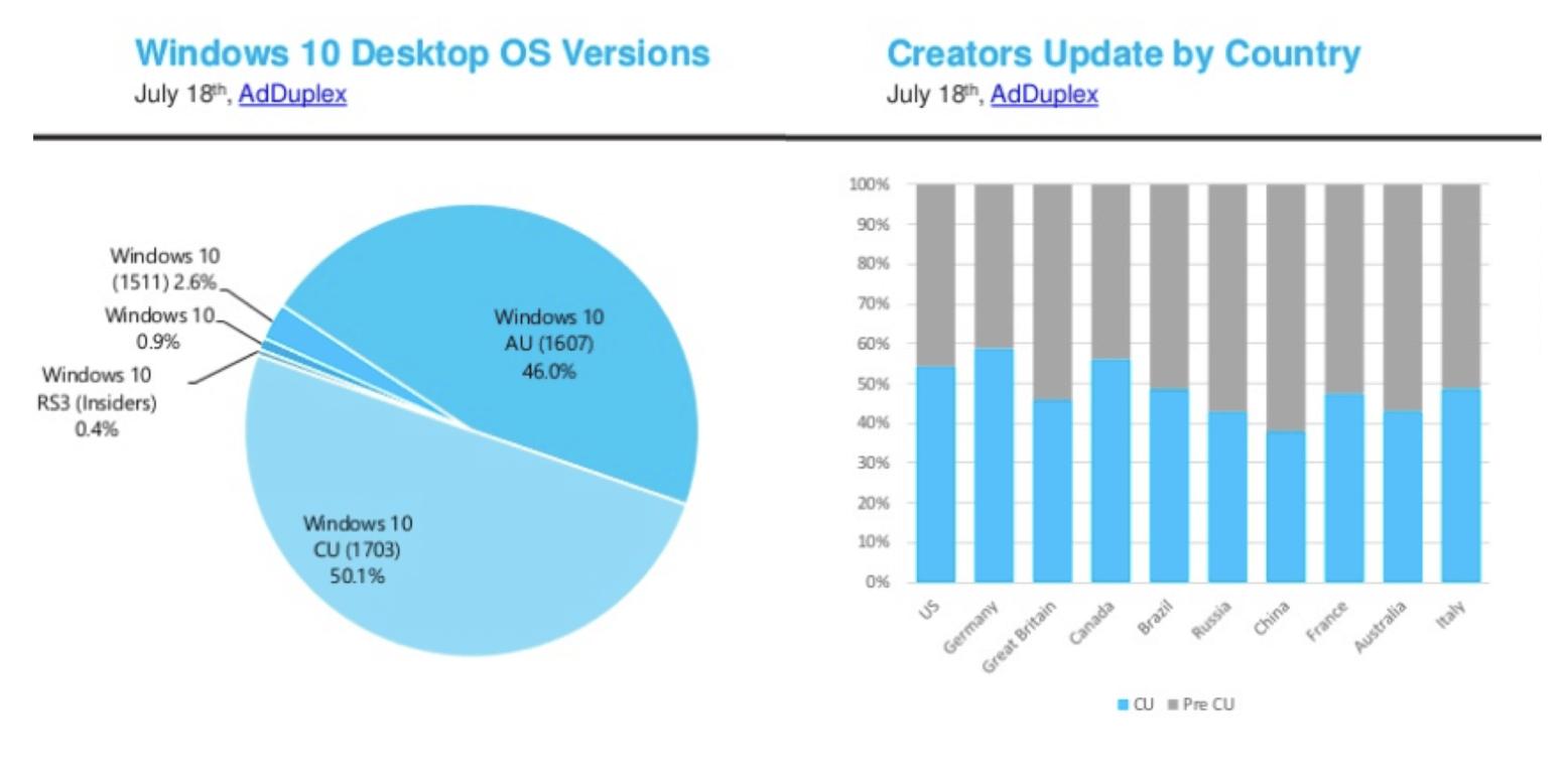 Adduplex: windows 10 creators update now has a 50% install base - onmsft. Com - july 19, 2017