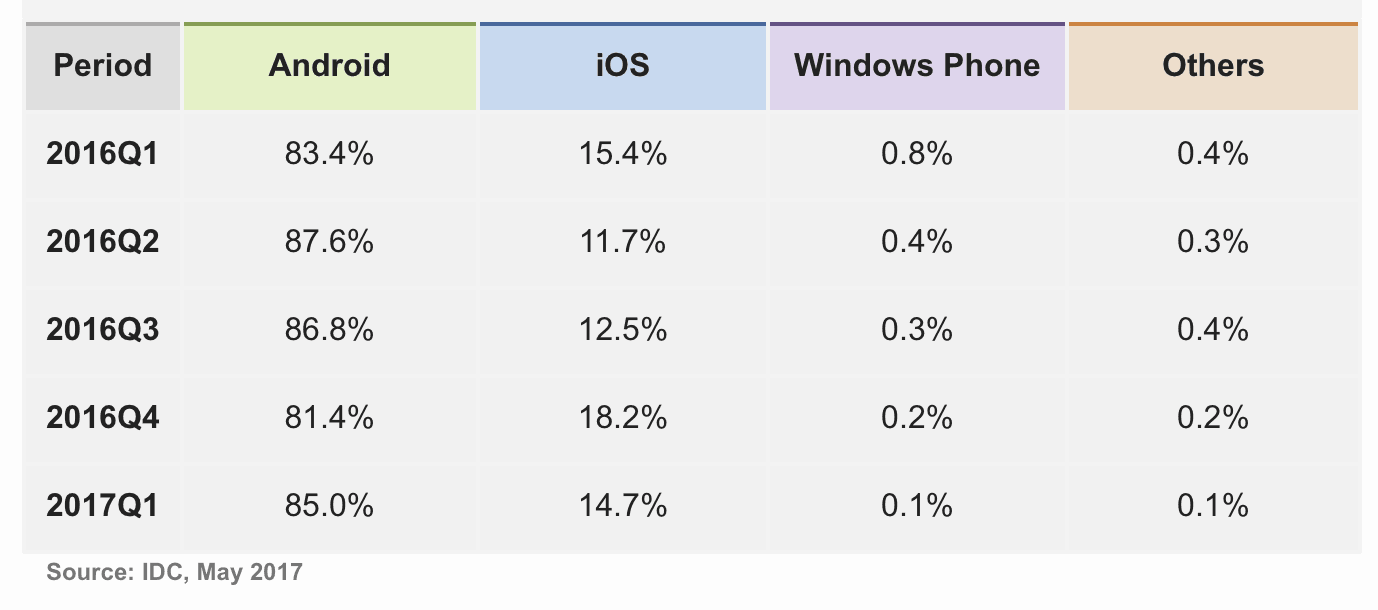 Idc forecasts only 1. 1 million windows phone shipments this year, an 80. 9% decline - onmsft. Com - july 18, 2017