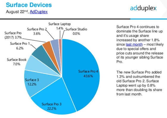 Adduplex: 65% of windows 10 pcs are now running the creators update, with upgrade cadence not as fast as expected - onmsft. Com - august 24, 2017