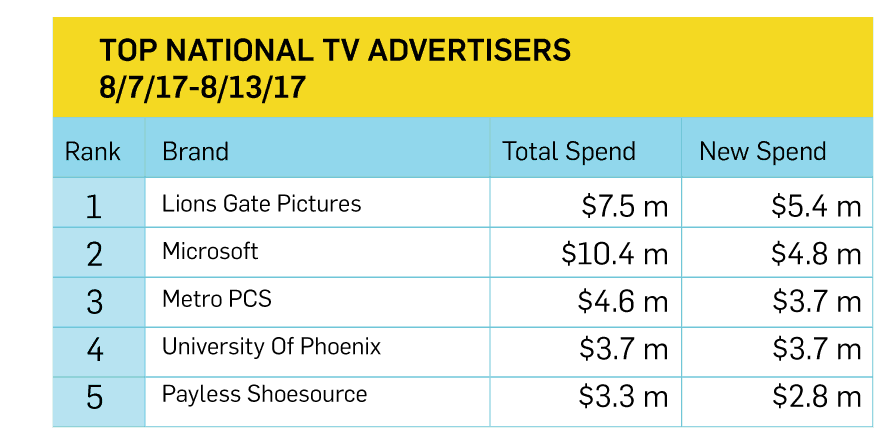 Microsoft spent a pretty penny last week on national broadcast for its surface ads - onmsft. Com - august 17, 2017