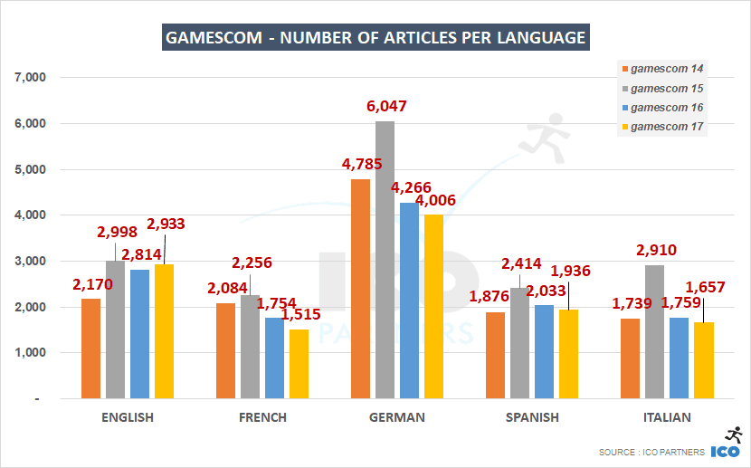 Despite talk about xbox one x, gamescom 2017 still suffered weak media coverage - onmsft. Com - august 31, 2017