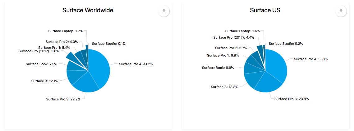 Windows 10 1703 (CU), Surface Pro 4 clear winners in latest AdDuplex stats OnMSFT.com September 26, 2017