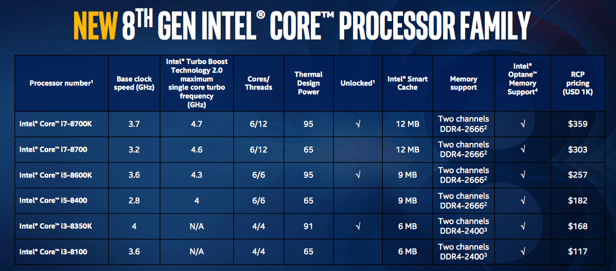 Intel's new 8th gen desktop processors available for purchase beginning October 5th OnMSFT.com September 25, 2017