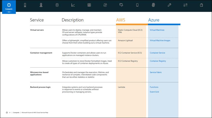 Microsoft, AWS, Amazon, Azure