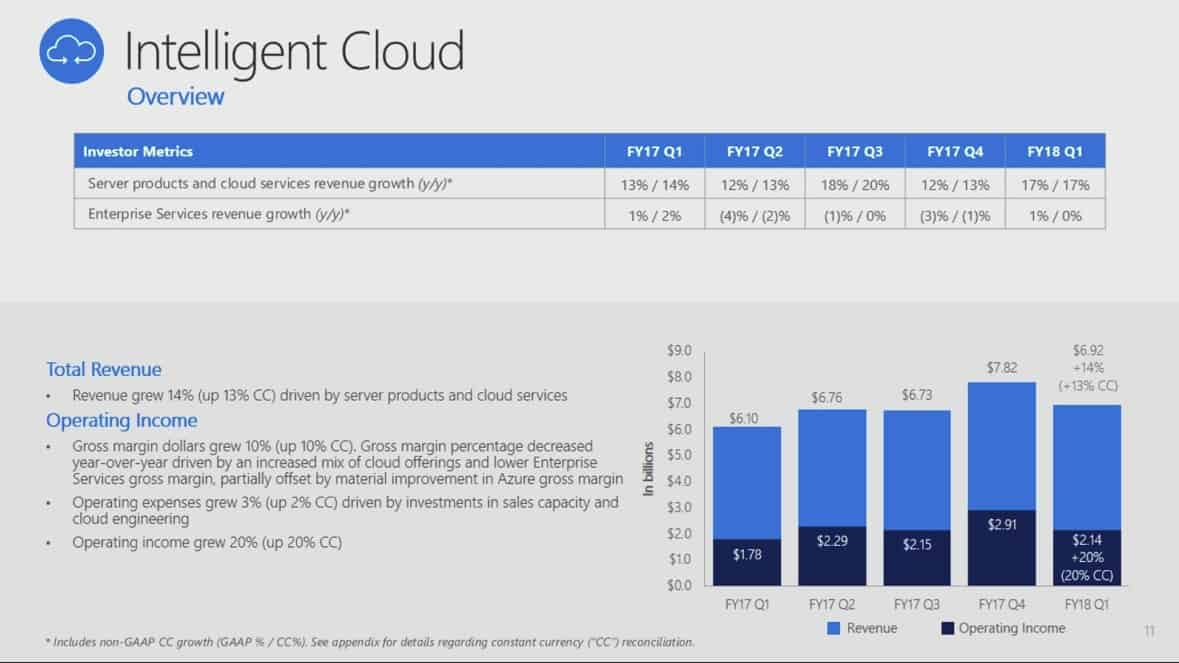 The Cloud and Surface help Microsoft bring in $24.5 billion in revenue for Q1 2018 OnMSFT.com October 26, 2017