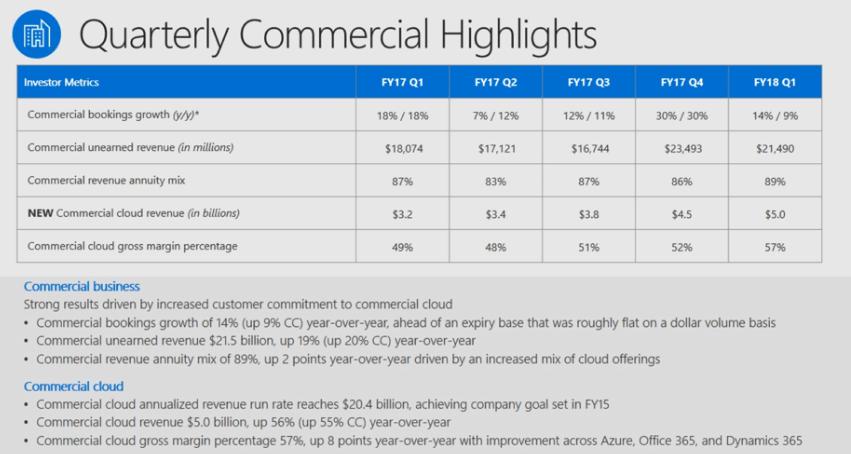 Microsoft has already surpassed $20 billion cloud business goal OnMSFT.com October 27, 2017