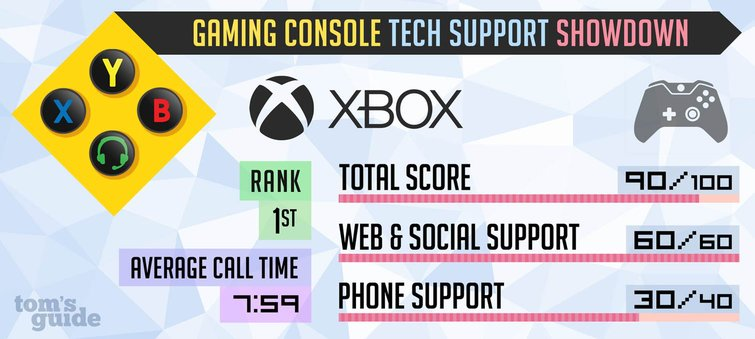 Xbox Tech Support Showdown