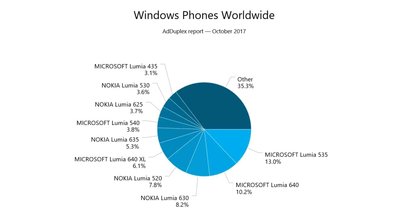 Microsoft, Windows Phone