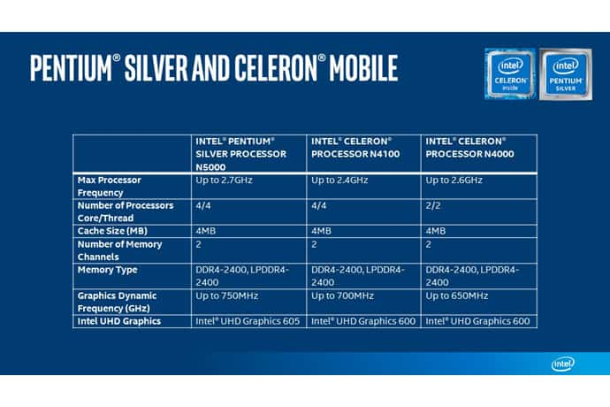 Intel expands its affordable processor range with Pentium Silver CPUs
