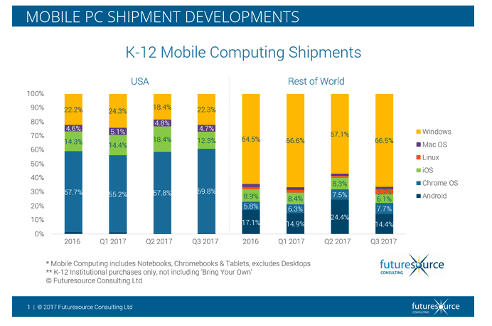 New study shows that more and more schools are choosing Windows PCs OnMSFT.com December 6, 2017