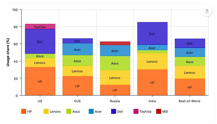 Adduplex december report shows strong adoption for windows 10 fall creators update - onmsft. Com - december 28, 2017