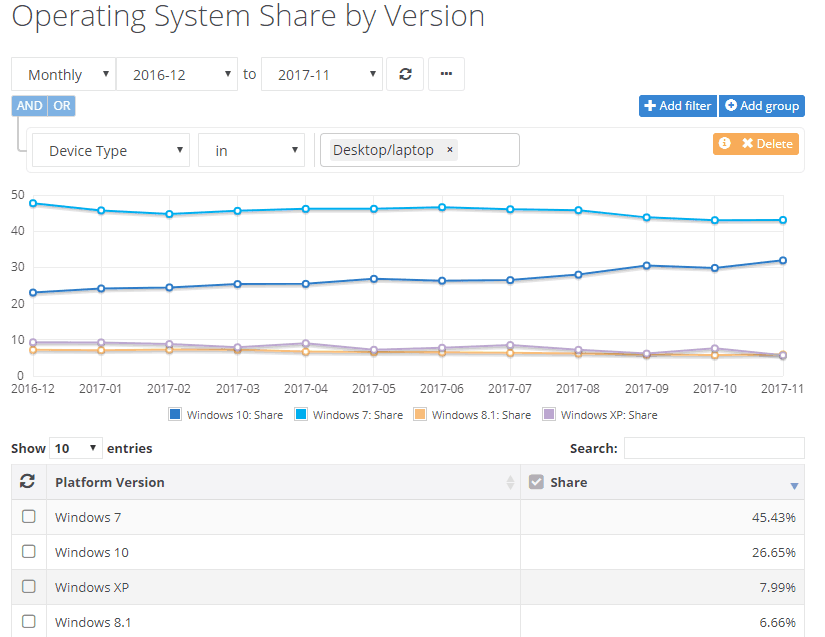 Stats downgrade: less than 1 in 6 Windows 10 users use Edge, says Net Applications OnMSFT.com December 13, 2017