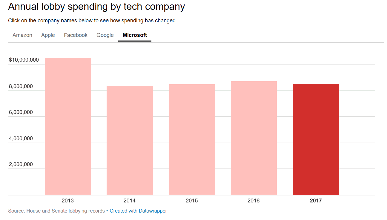 Microsoft spent about $8. 5 million lobbying the us government last year - onmsft. Com - january 23, 2018