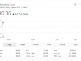 Microsoft stock price breaks $90 per share, dow hits 26,000 - onmsft. Com - january 16, 2018
