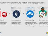 Microsoft partners with Adaptive Biotechnologies to decode human immune system using AI OnMSFT.com January 4, 2018