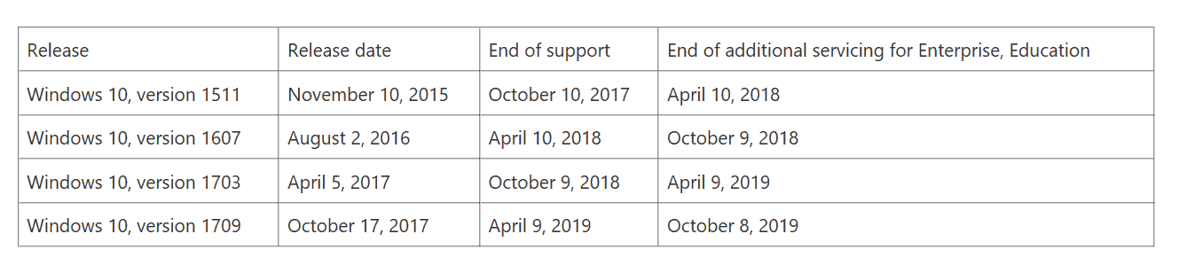Office 2019 will only run on windows 10, windows 10 support extended, microsoft announces - onmsft. Com - february 1, 2018
