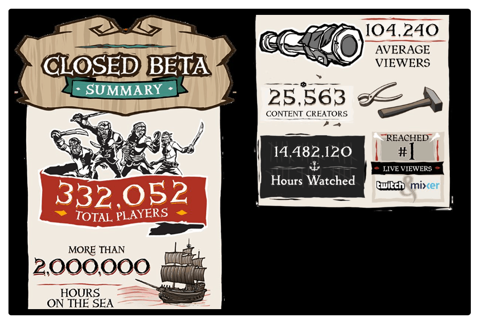 Sea of thieves closed beta attracted over 330,000 players - onmsft. Com - february 5, 2018