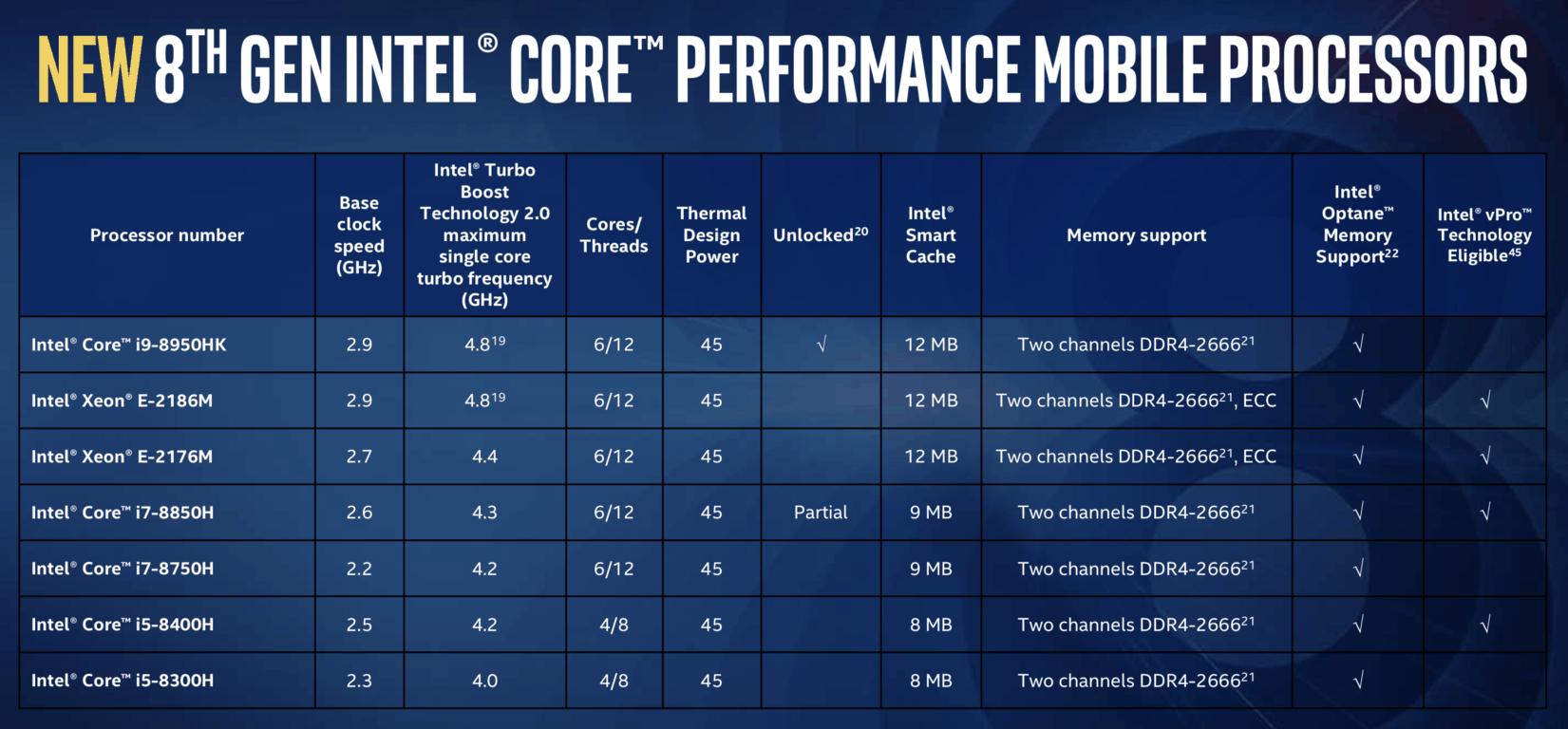 Intel announces new 8th gen core i9, i7 and i5 processors for laptops - onmsft. Com - april 3, 2018