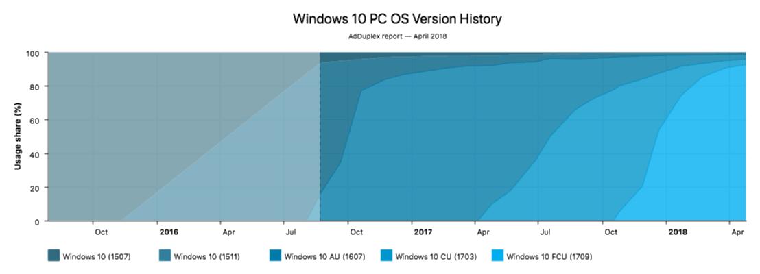 Windows 10 fall creators update reaches 92. 1% install base in latest adduplex stats - onmsft. Com - april 26, 2018